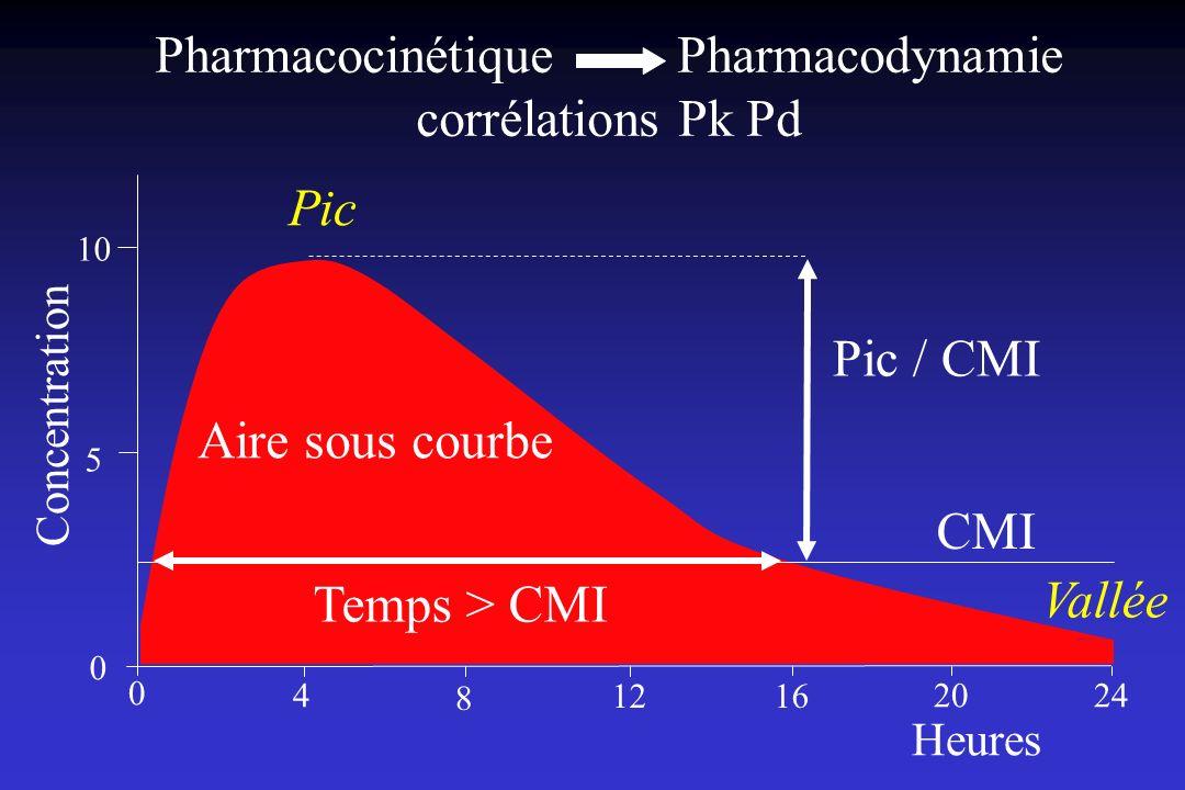 Pharmacocinétique Pharmacodynamie corrélations Pk Pd