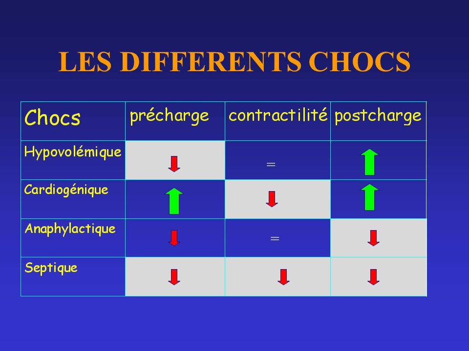 LES DIFFERENTS CHOCS = =