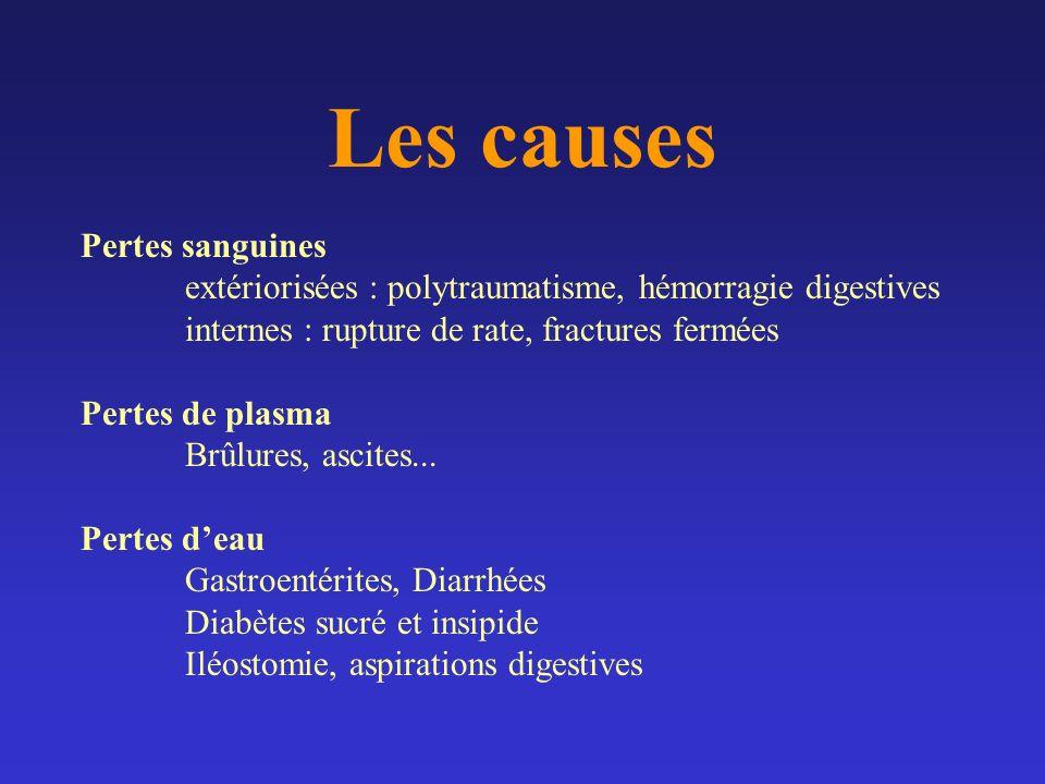 Les causes Pertes sanguines