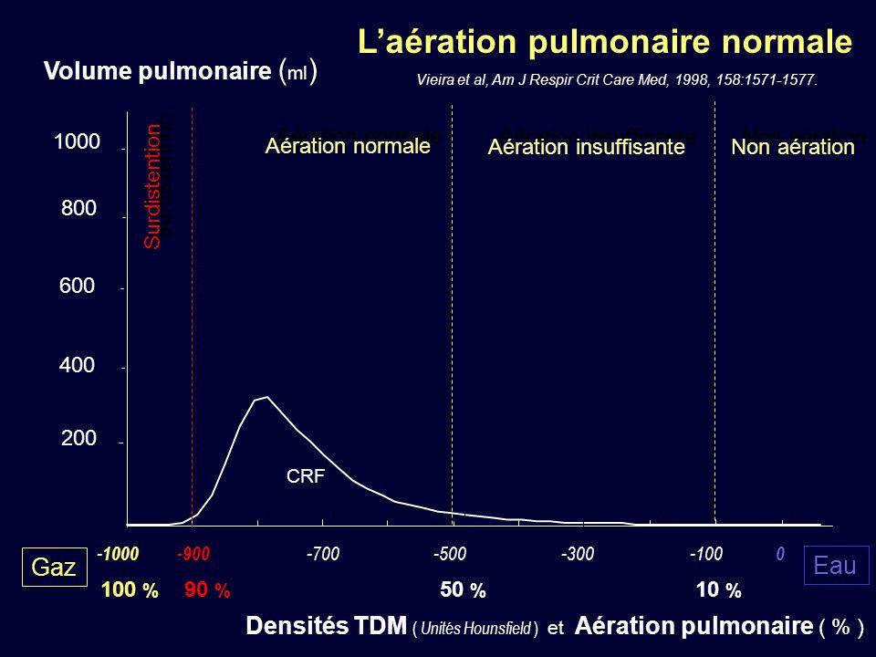 L'aération pulmonaire normale