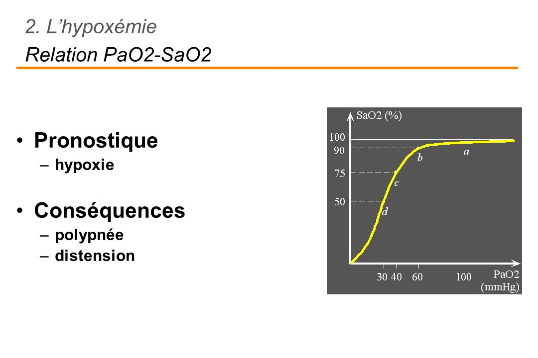 Pronostique Conséquences 2. L'hypoxémie Relation PaO2-SaO2 hypoxie