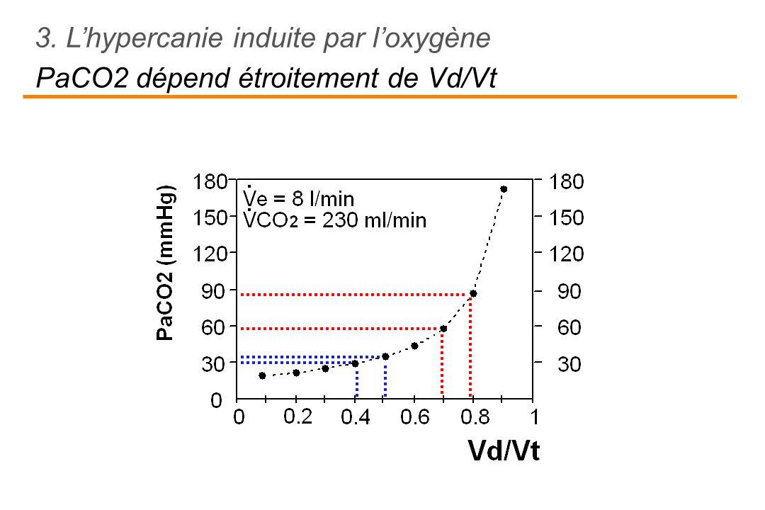 PaCO2 dépend étroitement de Vd/Vt