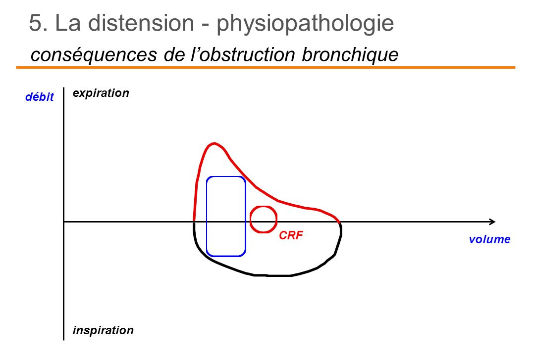 conséquences de l'obstruction bronchique