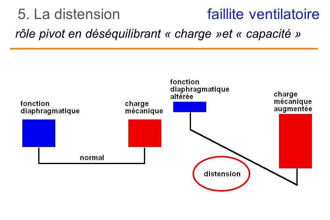 rôle pivot en déséquilibrant « charge »et « capacité »
