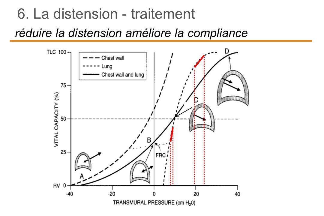 réduire la distension améliore la compliance