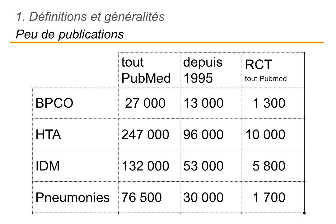 tout PubMed depuis 1995 RCT BPCO 27 000 13 000 1 300 HTA 247 000