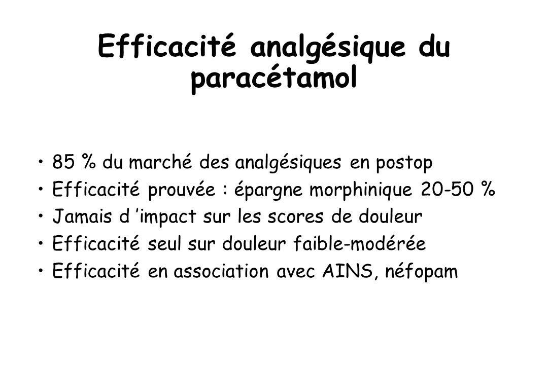 Efficacité analgésique du paracétamol