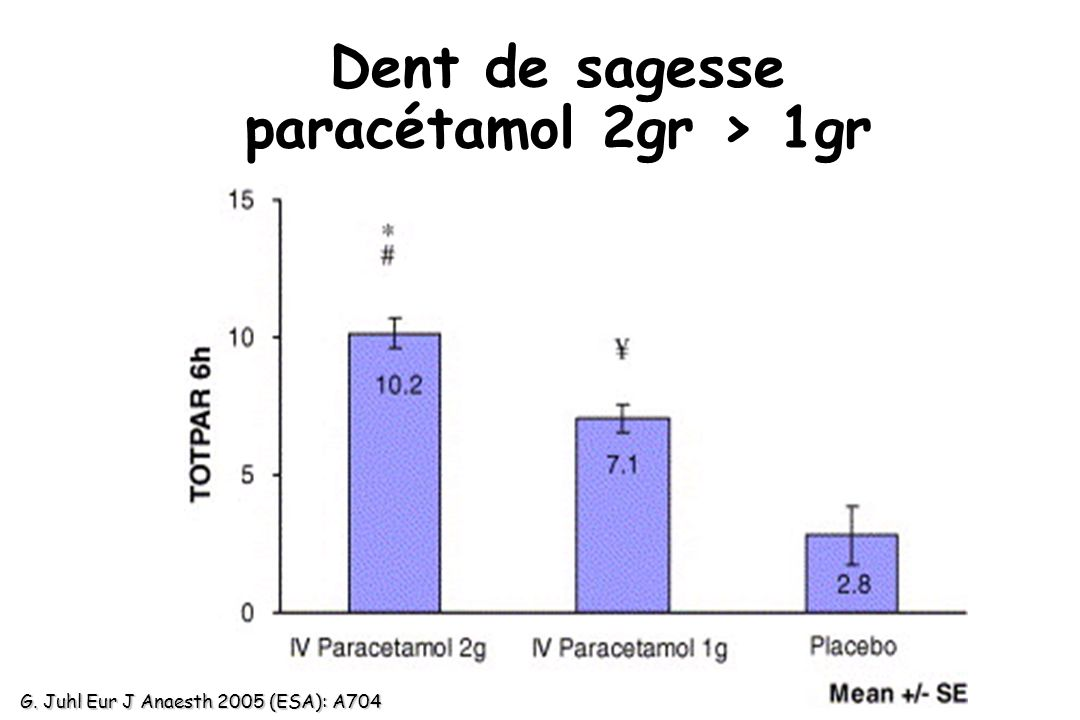Dent de sagesse paracétamol 2gr > 1gr