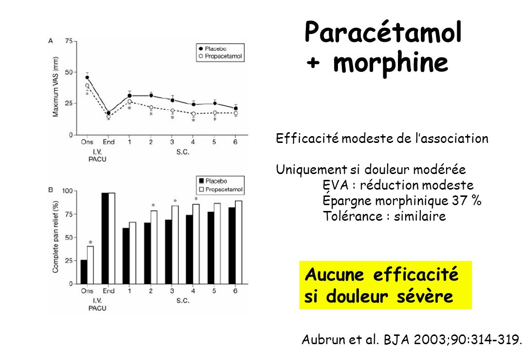 Paracétamol + morphine