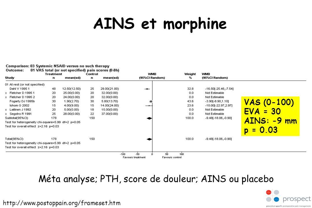 AINS et morphine Méta analyse; PTH, score de douleur; AINS ou placebo