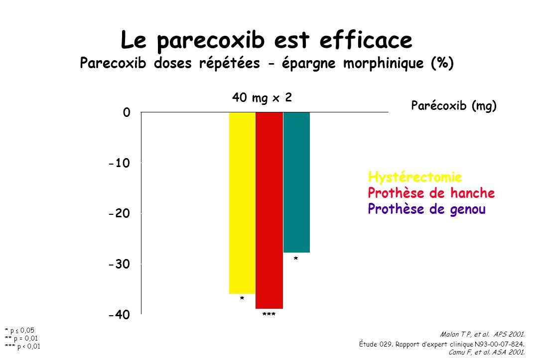 Le parecoxib est efficace Parecoxib doses répétées - épargne morphinique (%)