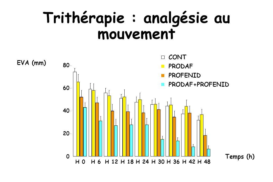 Trithérapie : analgésie au mouvement