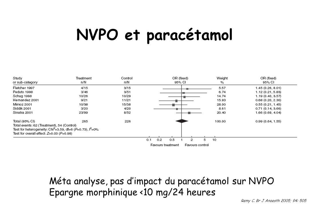 NVPO et paracétamol Méta analyse, pas d'impact du paracétamol sur NVPO