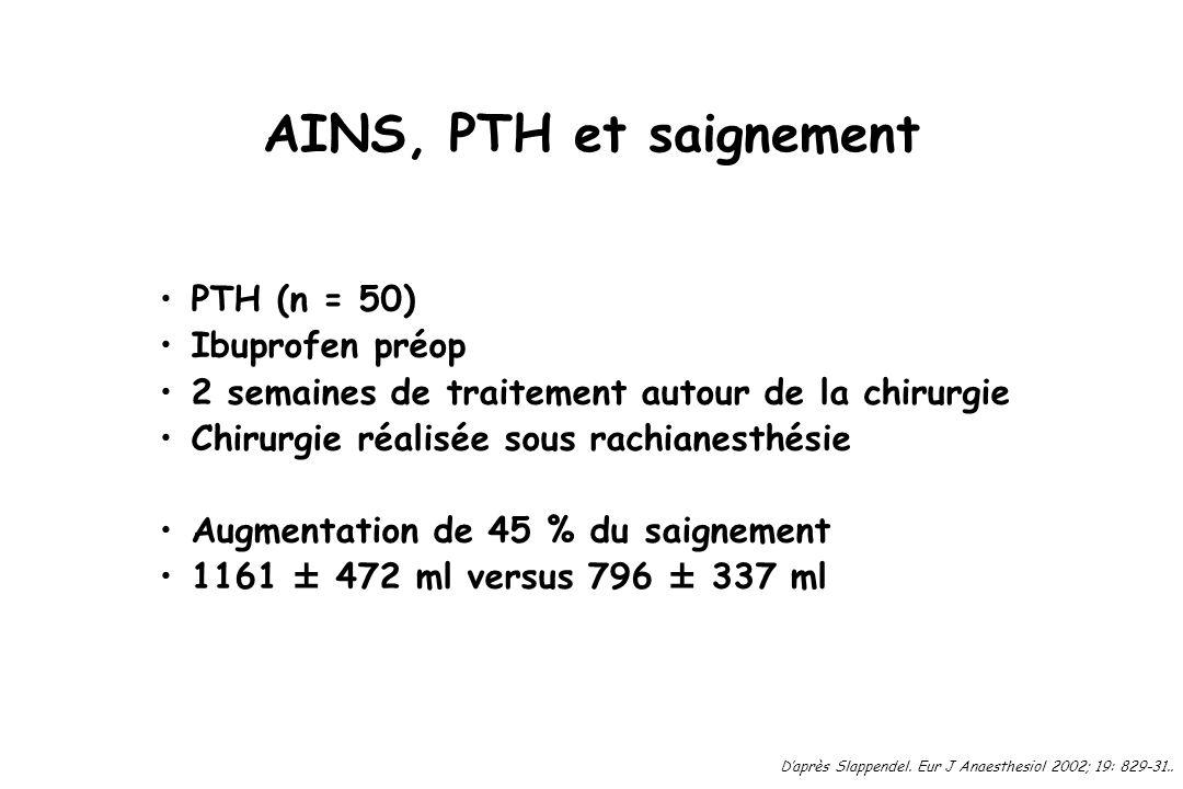 AINS, PTH et saignement PTH (n = 50) Ibuprofen préop