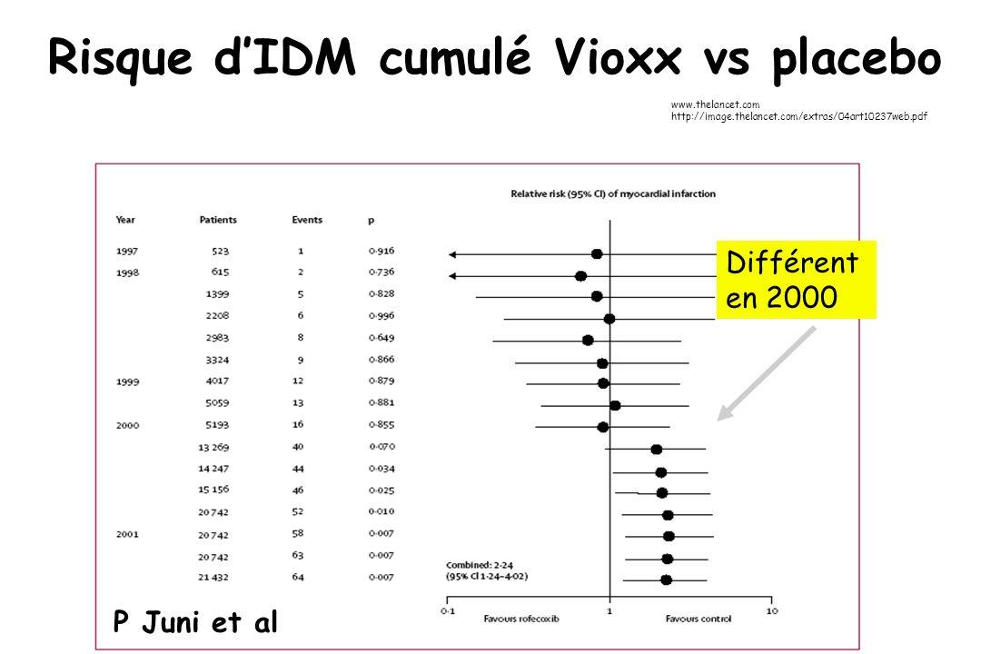 Risque d'IDM cumulé Vioxx vs placebo