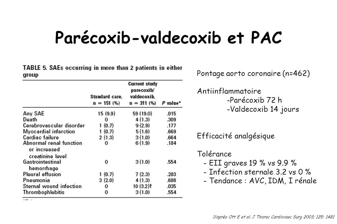 Parécoxib-valdecoxib et PAC