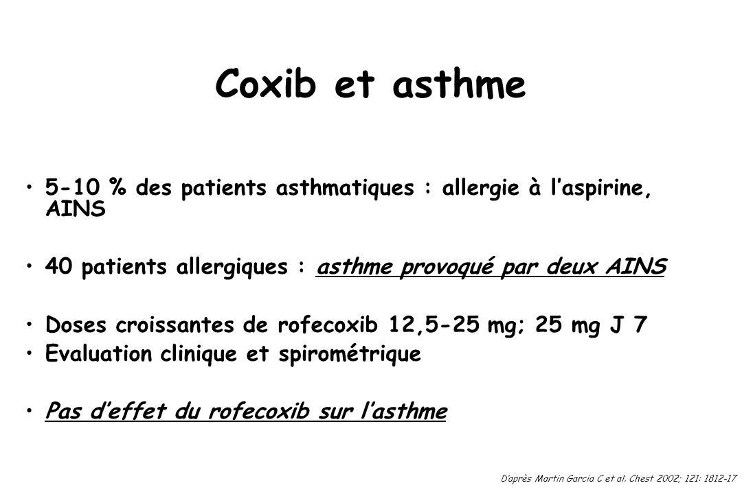 Coxib et asthme5-10 % des patients asthmatiques : allergie à l'aspirine, AINS. 40 patients allergiques : asthme provoqué par deux AINS.