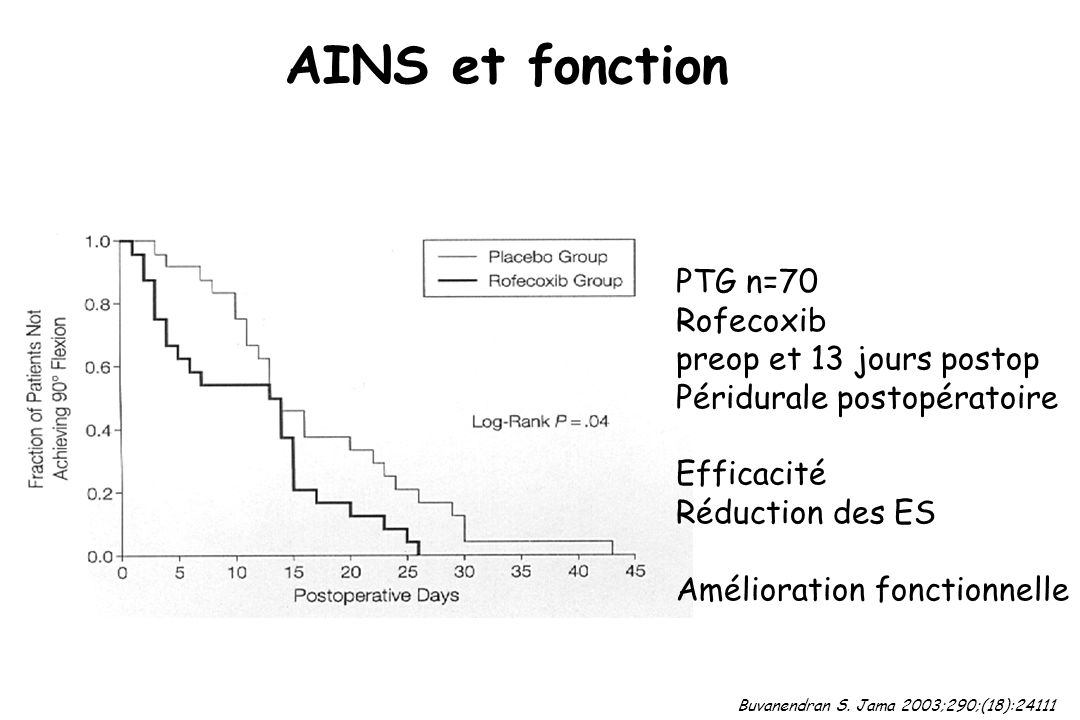 AINS et fonction PTG n=70 Rofecoxib preop et 13 jours postop