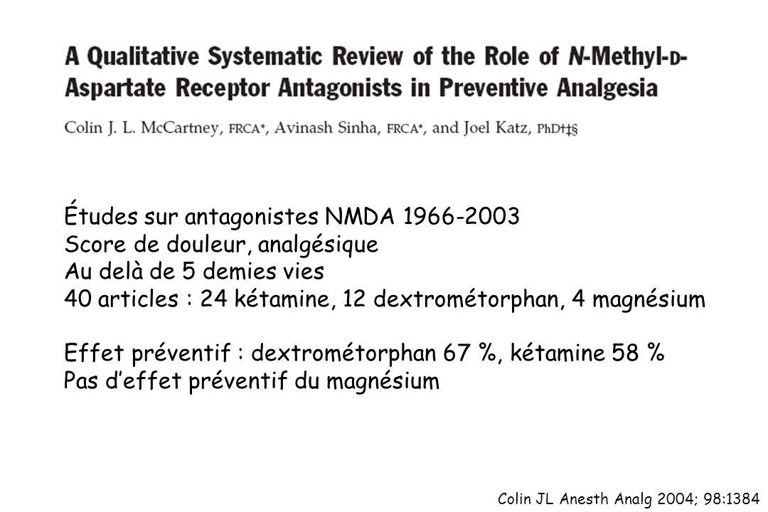 Études sur antagonistes NMDA 1966-2003 Score de douleur, analgésique
