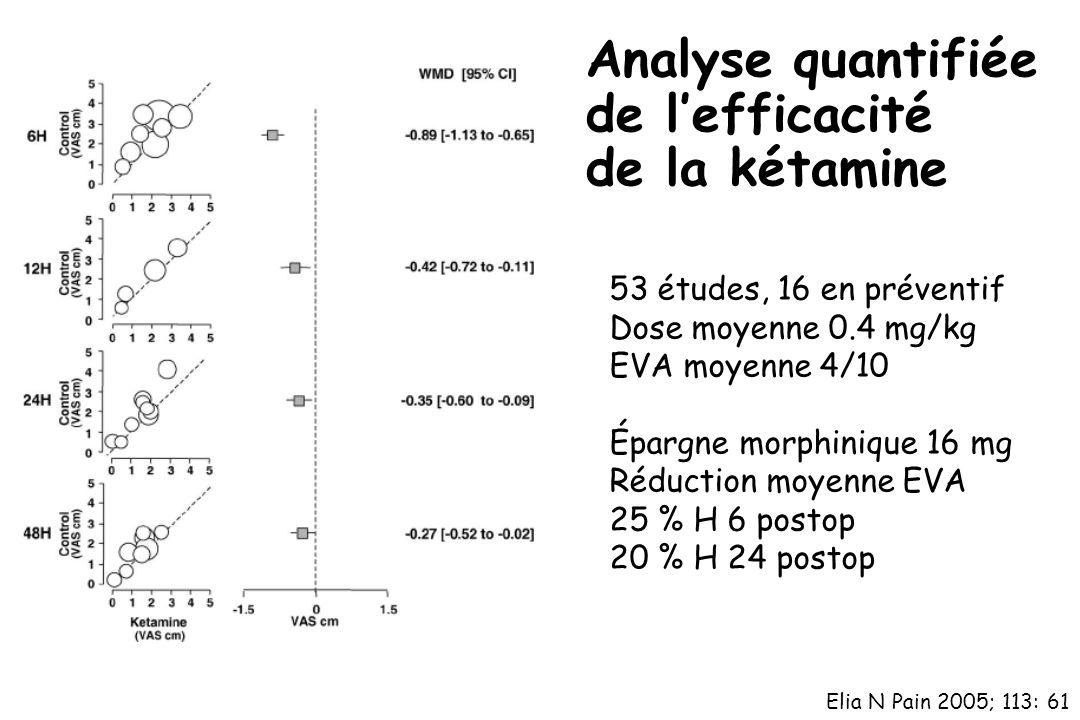 Analyse quantifiée de l'efficacité de la kétamine