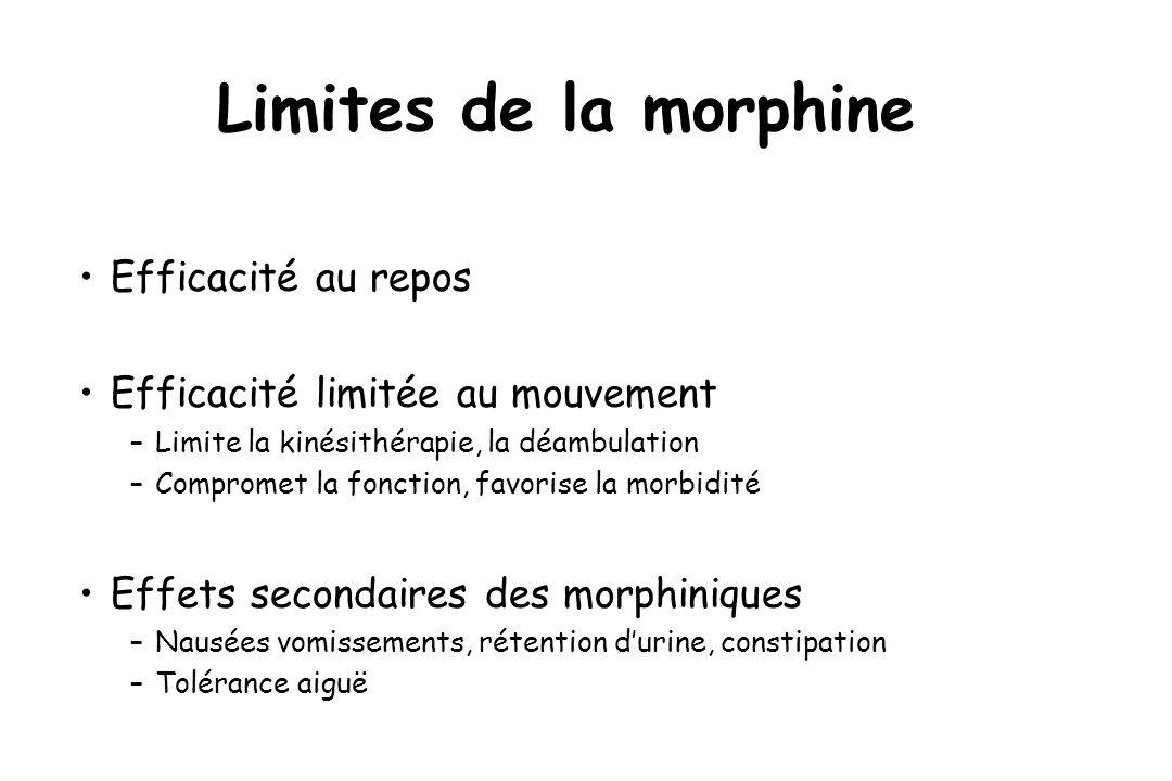 Limites de la morphine Efficacité au repos