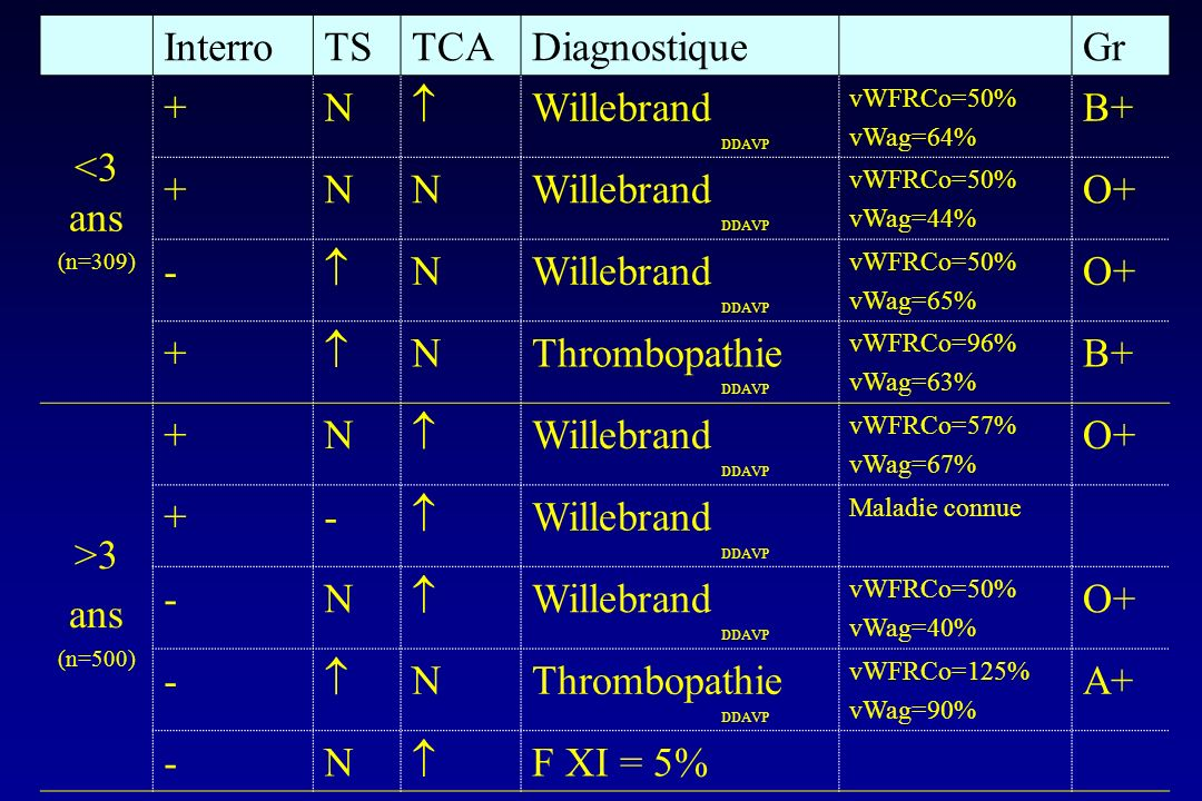 Interro TS TCA Diagnostique Gr <3 ans + N  Willebrand B+ O+ -