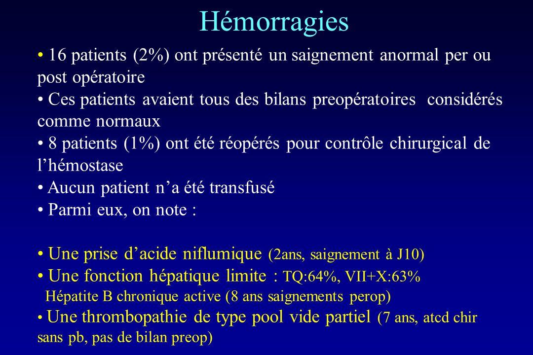 Hémorragies 16 patients (2%) ont présenté un saignement anormal per ou post opératoire.