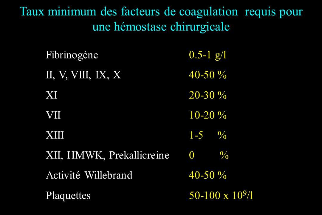 Taux minimum des facteurs de coagulation requis pour une hémostase chirurgicale