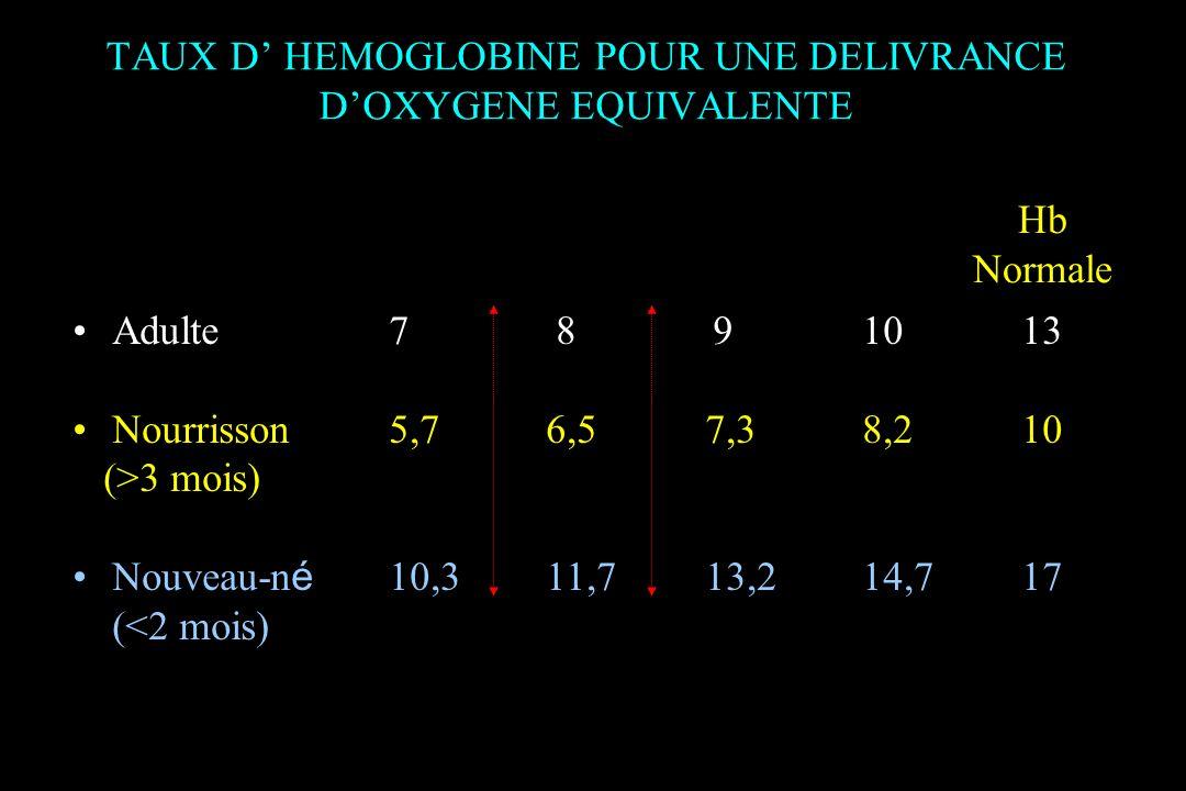 TAUX D' HEMOGLOBINE POUR UNE DELIVRANCE D'OXYGENE EQUIVALENTE