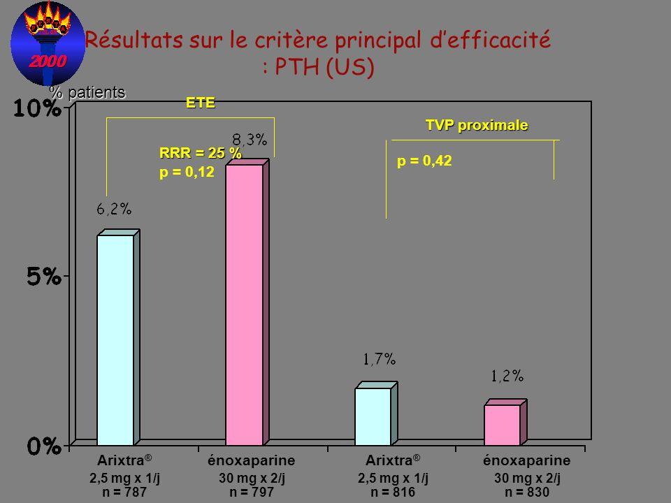 Résultats sur le critère principal d'efficacité : PTH (US)