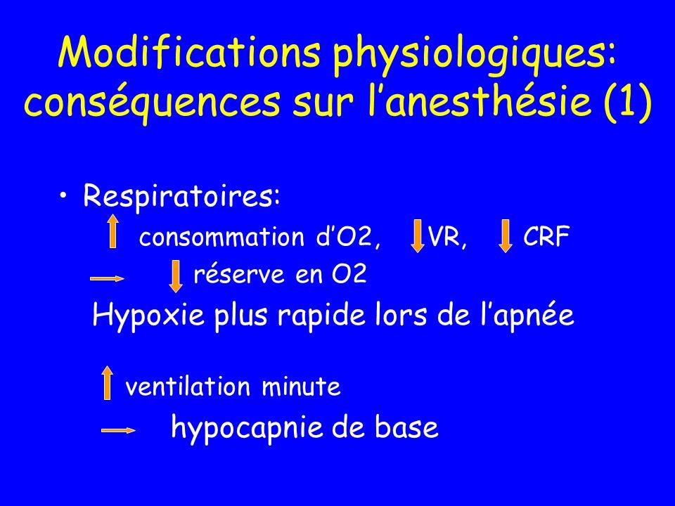 Modifications physiologiques: conséquences sur l'anesthésie (1)