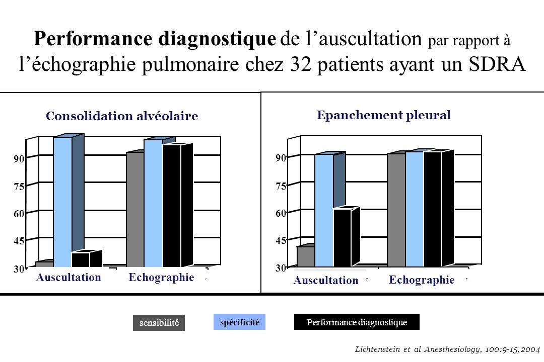 Performance diagnostique de l'auscultation par rapport à l'échographie pulmonaire chez 32 patients ayant un SDRA