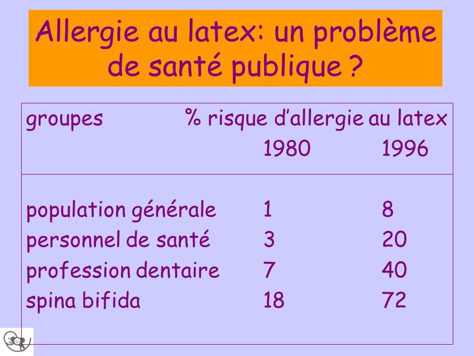 Allergie au latex: un problème de santé publique