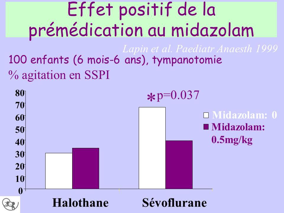 Effet positif de la prémédication au midazolam