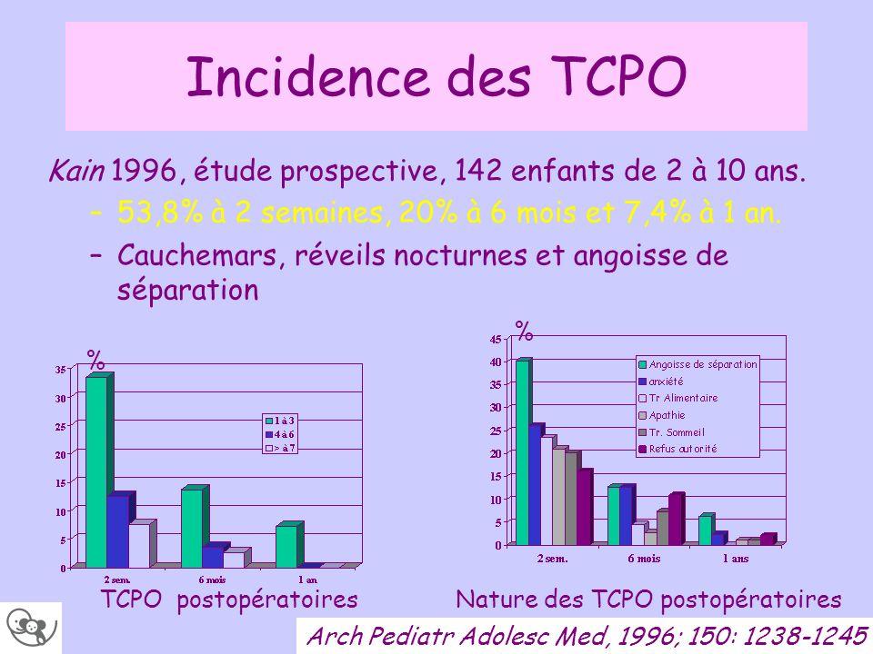 Incidence des TCPO Kain 1996, étude prospective, 142 enfants de 2 à 10 ans. 53,8% à 2 semaines, 20% à 6 mois et 7,4% à 1 an.