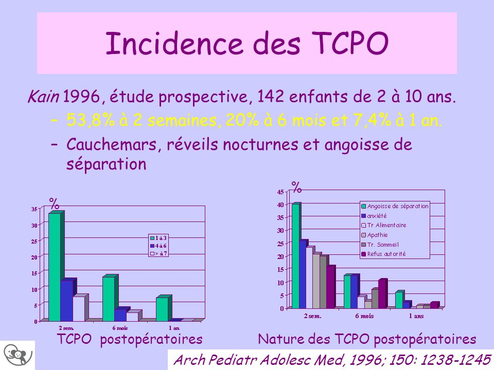 Incidence des TCPOKain 1996, étude prospective, 142 enfants de 2 à 10 ans. 53,8% à 2 semaines, 20% à 6 mois et 7,4% à 1 an.