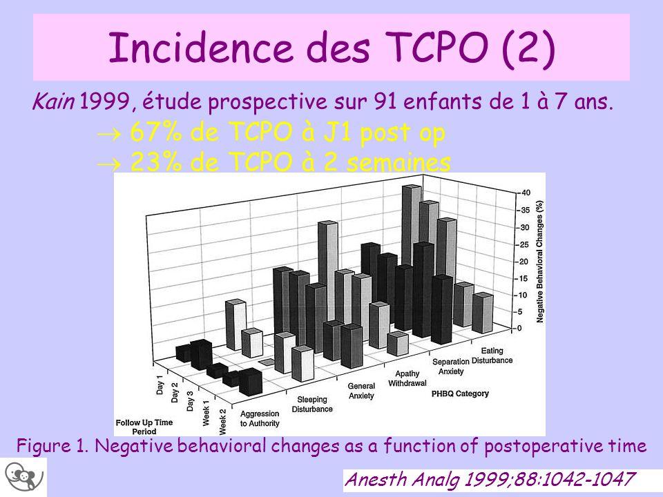 Incidence des TCPO (2)  23% de TCPO à 2 semaines