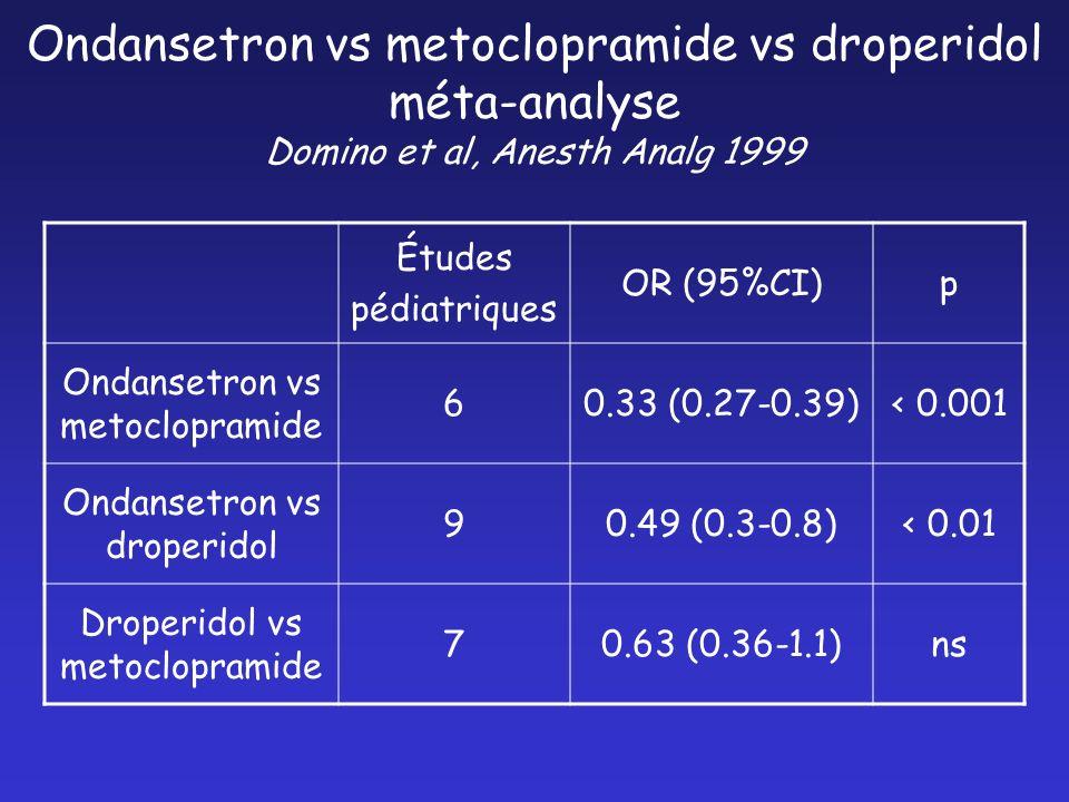 Ondansetron vs metoclopramide vs droperidol méta-analyse Domino et al, Anesth Analg 1999