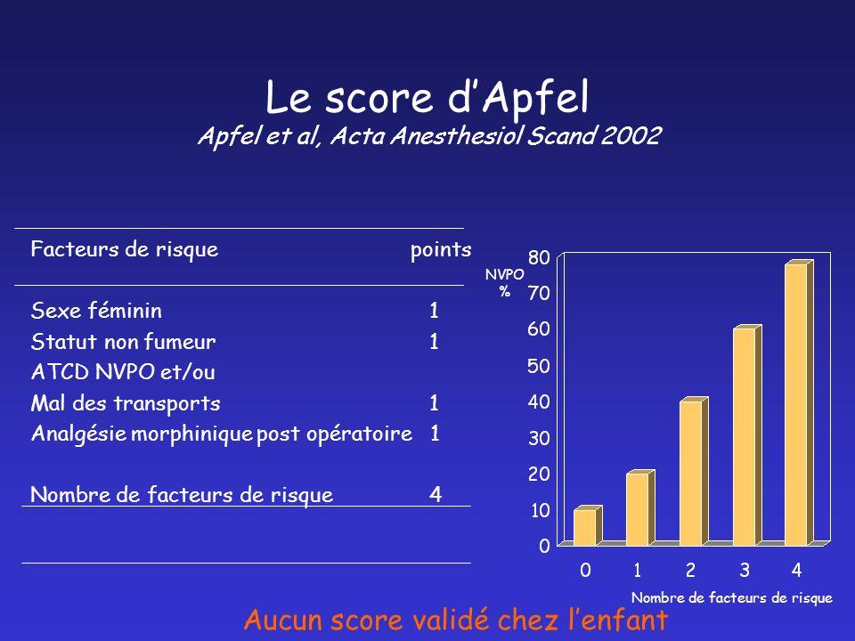 Le score d'Apfel Apfel et al, Acta Anesthesiol Scand 2002