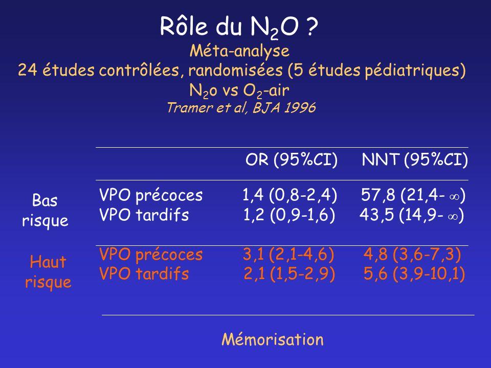 Rôle du N2O Méta-analyse 24 études contrôlées, randomisées (5 études pédiatriques) N2o vs O2-air Tramer et al, BJA 1996