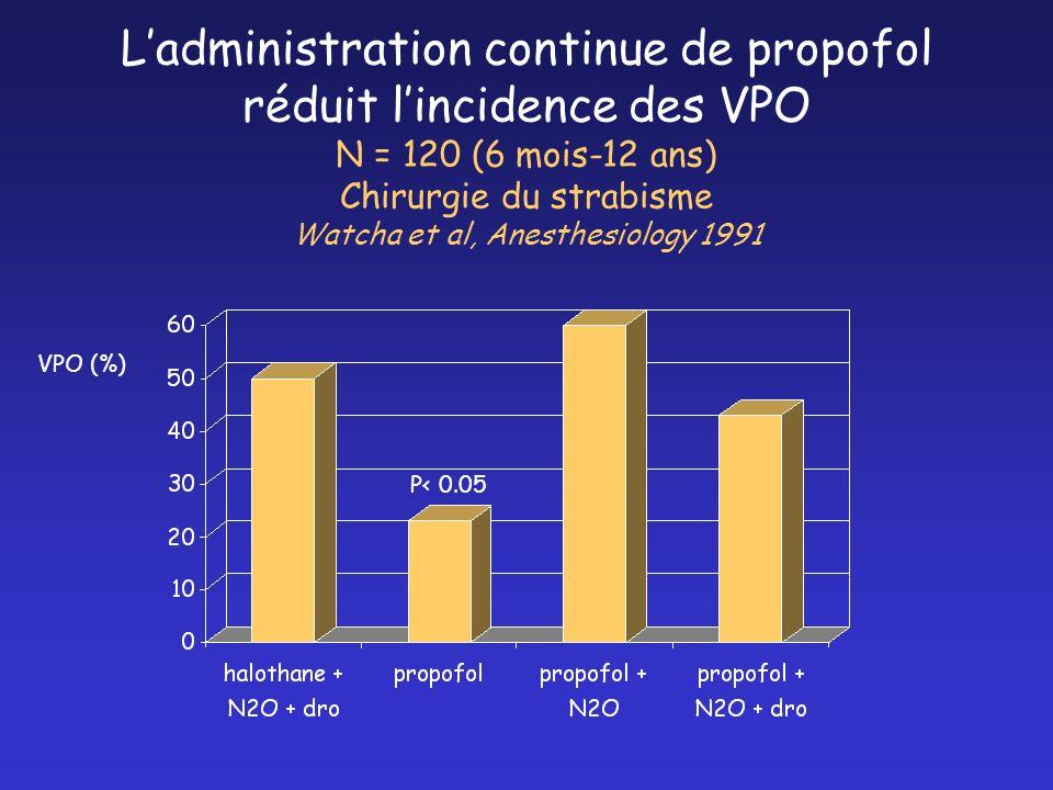 L'administration continue de propofol réduit l'incidence des VPO N = 120 (6 mois-12 ans) Chirurgie du strabisme Watcha et al, Anesthesiology 1991