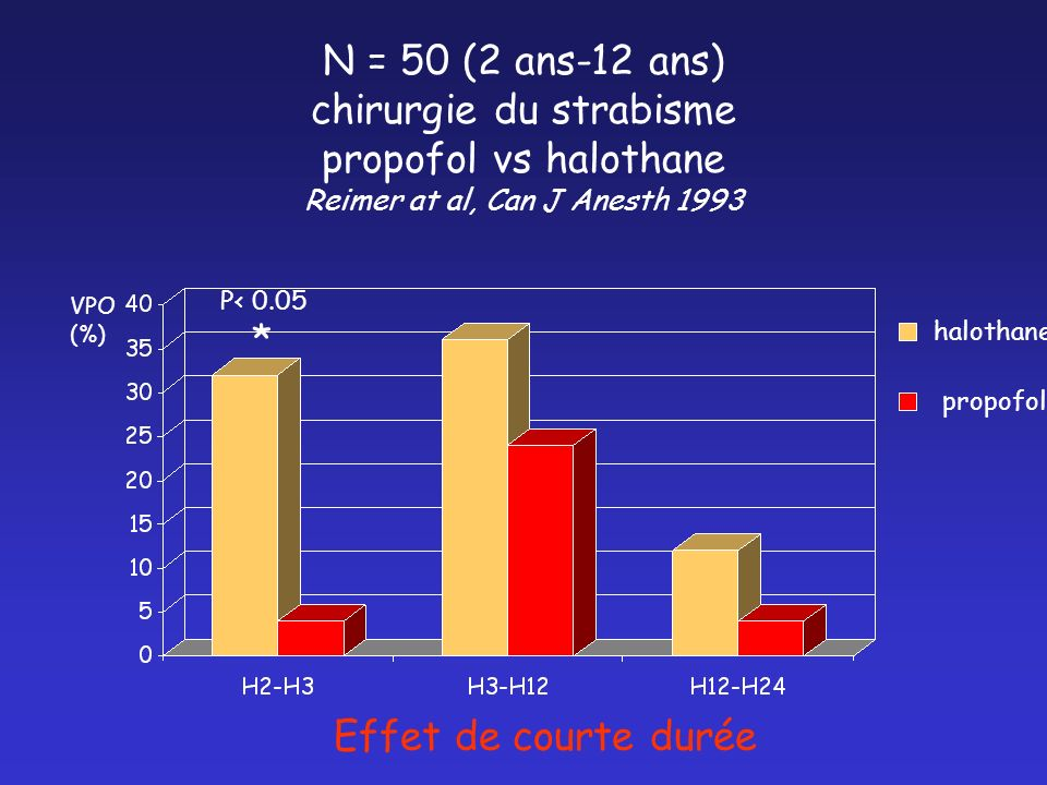N = 50 (2 ans-12 ans) chirurgie du strabisme propofol vs halothane Reimer at al, Can J Anesth 1993
