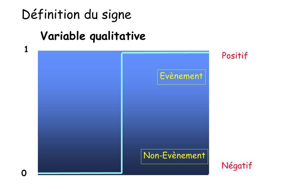 Définition du signe Variable qualitative 1 Positif Evènement