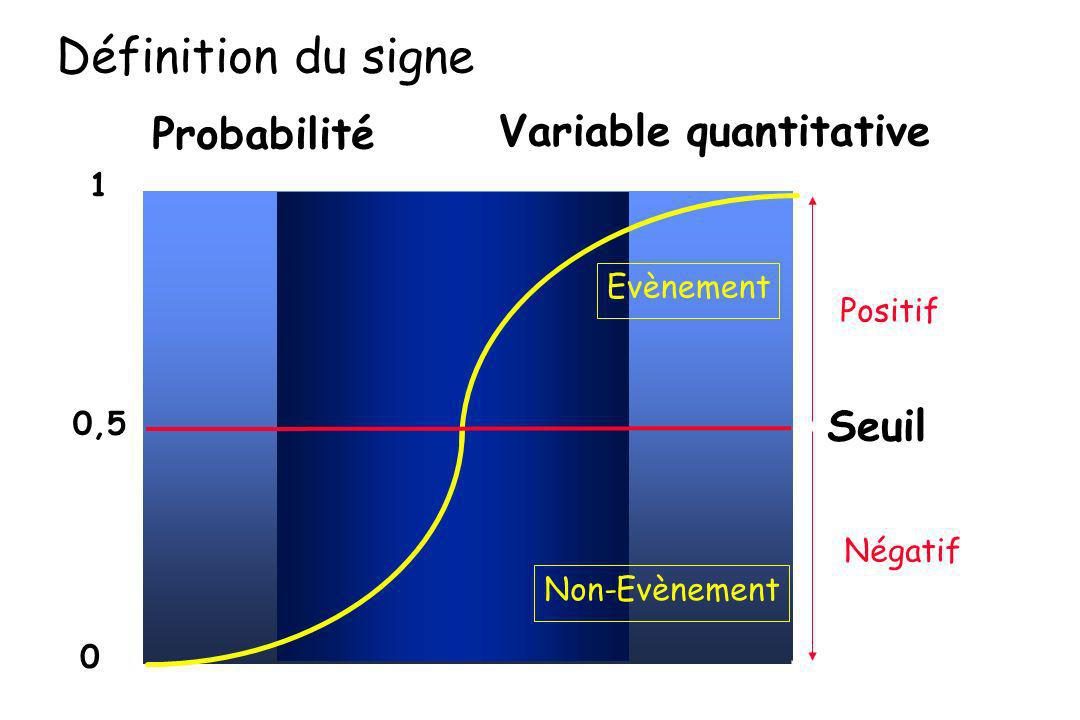 Définition du signe Probabilité Variable quantitative Seuil 1
