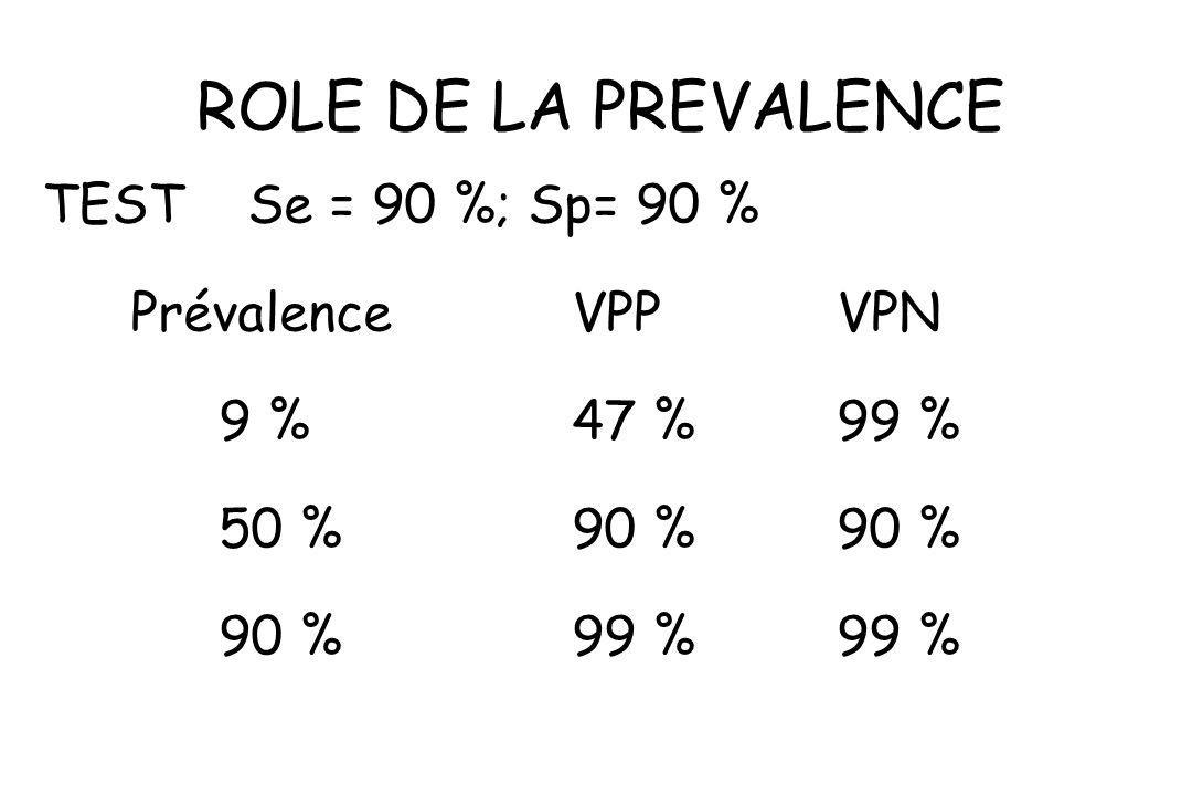ROLE DE LA PREVALENCE TEST Se = 90 %; Sp= 90 % Prévalence VPP VPN