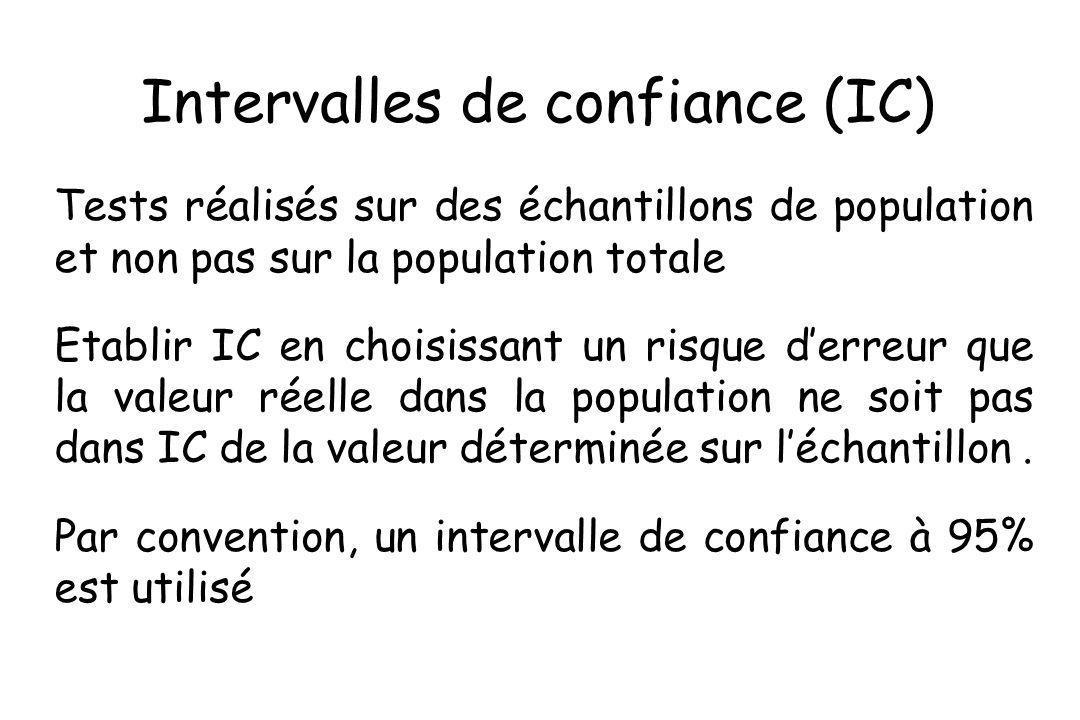 Intervalles de confiance (IC)