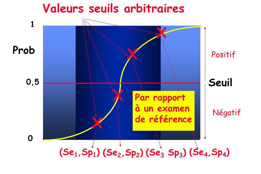 X Valeurs seuils arbitraires Prob Seuil (Se1,Sp1) (Se3 Sp3) (Se2,Sp2)