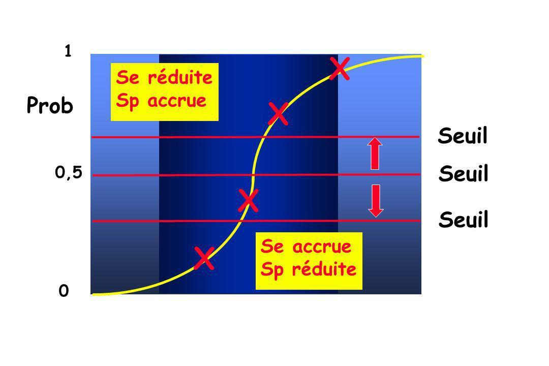 X Prob Seuil Seuil Seuil Se réduite Sp accrue Se accrue Sp réduite 1
