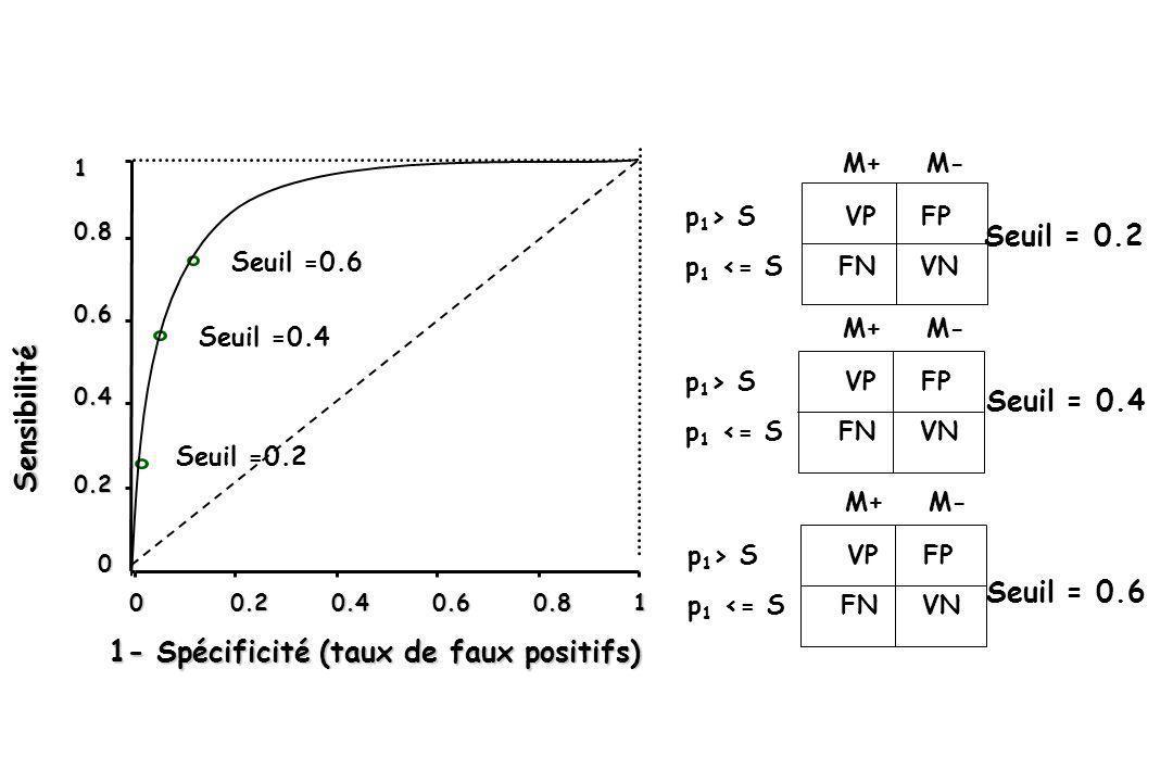 1- Spécificité (taux de faux positifs) Seuil = 0.2