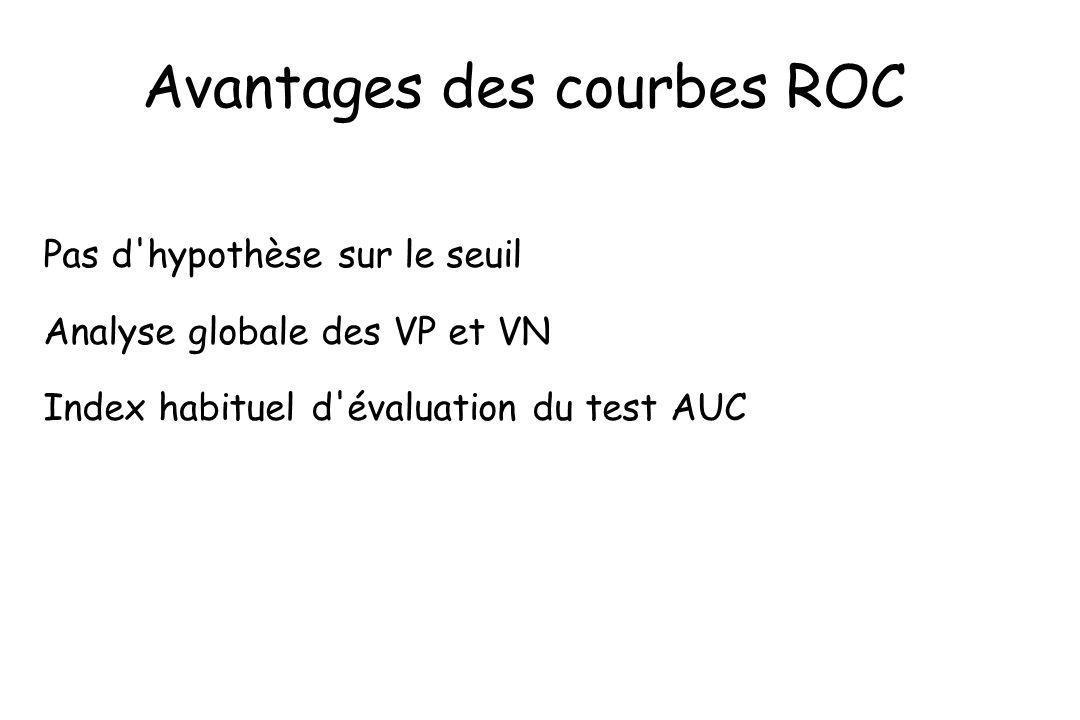 Avantages des courbes ROC